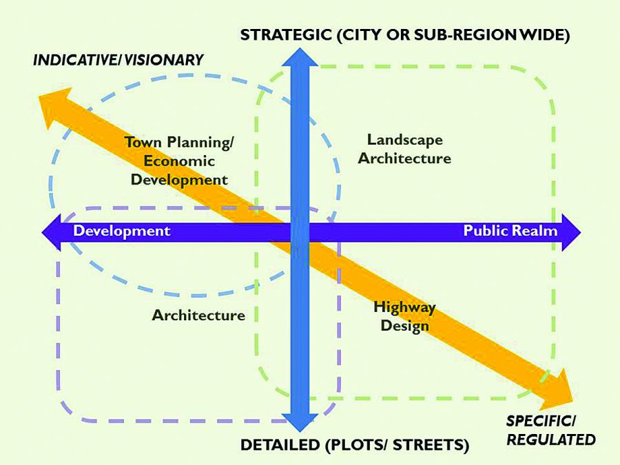 What Is Urban Design Urban Design Group